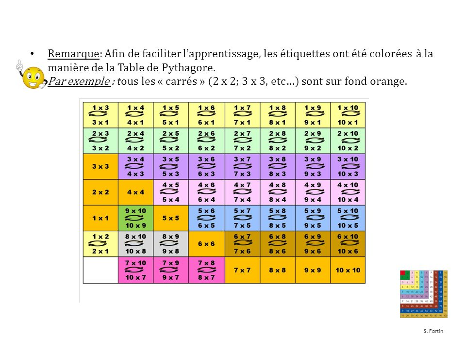 Apprendre les tables de multiplication avec les bo tes d for Apprentissage table de multiplication