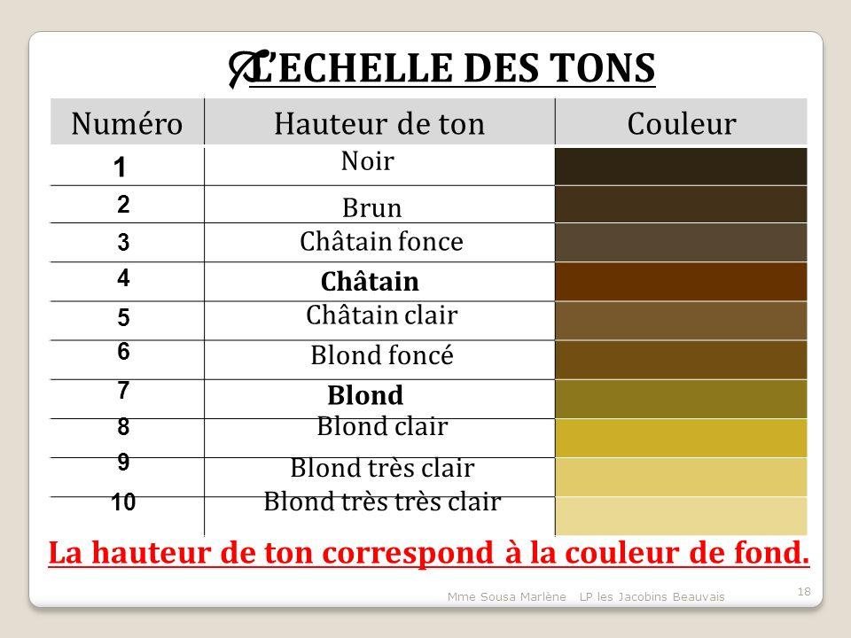 La hauteur de ton correspond à la couleur de fond.
