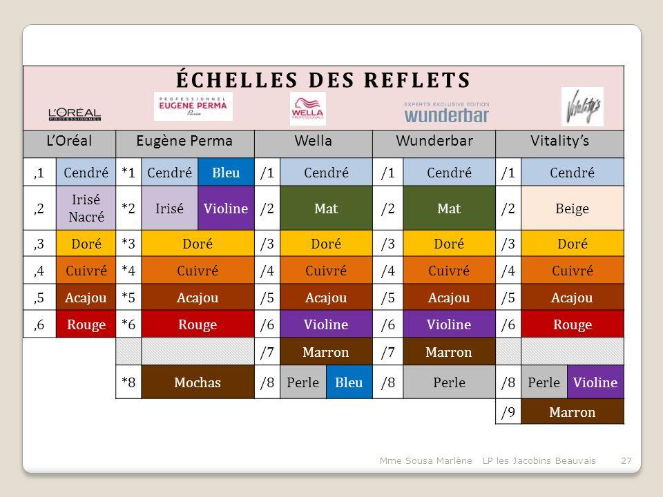 ÉCHELLES DES REFLETS L'Oréal Eugène Perma Wella Wunderbar Vitality's
