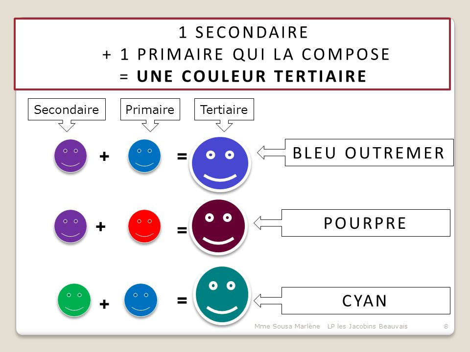 + 1 PRIMAIRE QUI LA COMPOSE = UNE COULEUR TERTIAIRE