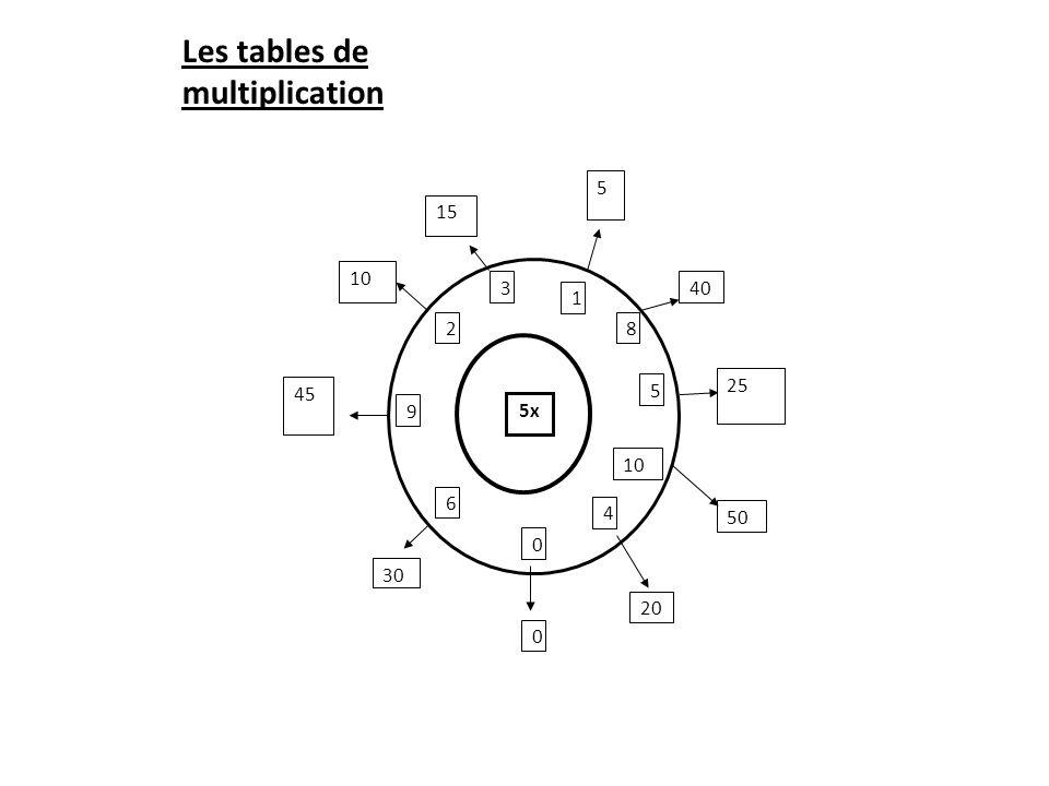 Enseigner le calcul mental ppt t l charger - Comment retenir les tables de multiplication ...
