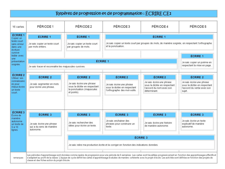 Häufig Repères de progression et de programmation : DIRE CE1 - ppt  DH21