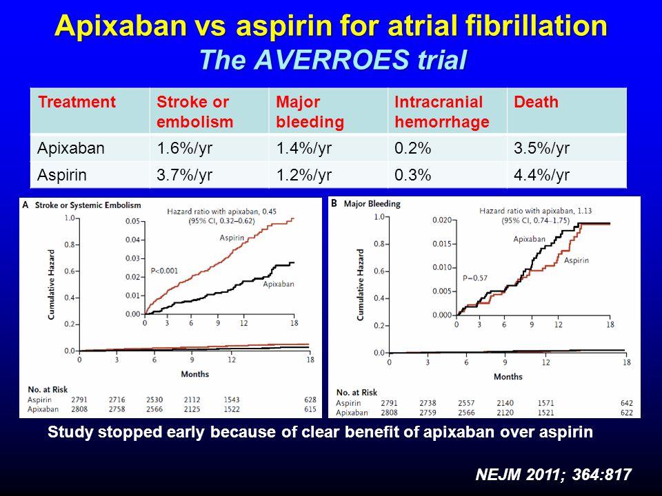 AVERROES Published: Apixaban Reduces Stroke Over Aspirin