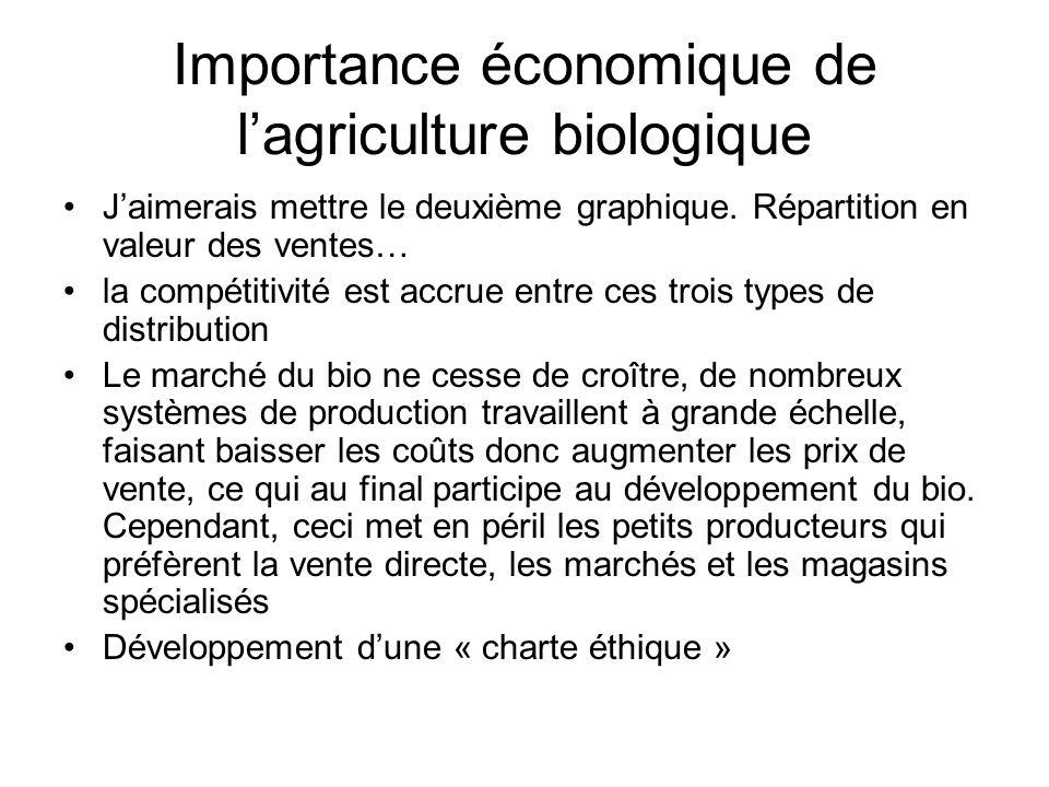 L agriculture biologique portees et limites ppt - Prix de l entree du salon de l agriculture ...