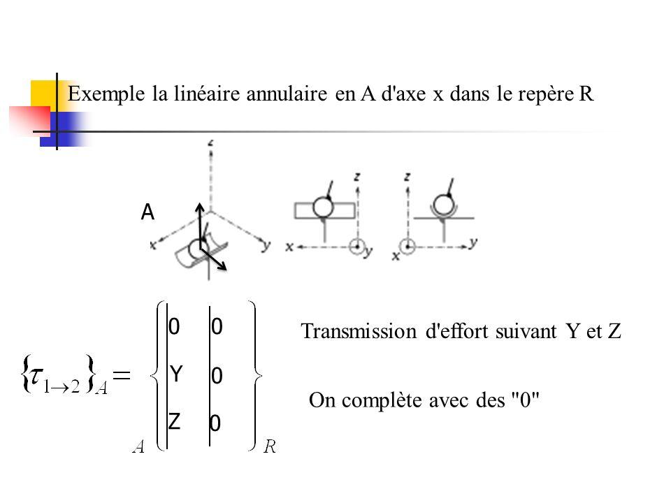Exemple la linéaire annulaire en A d axe x dans le repère R