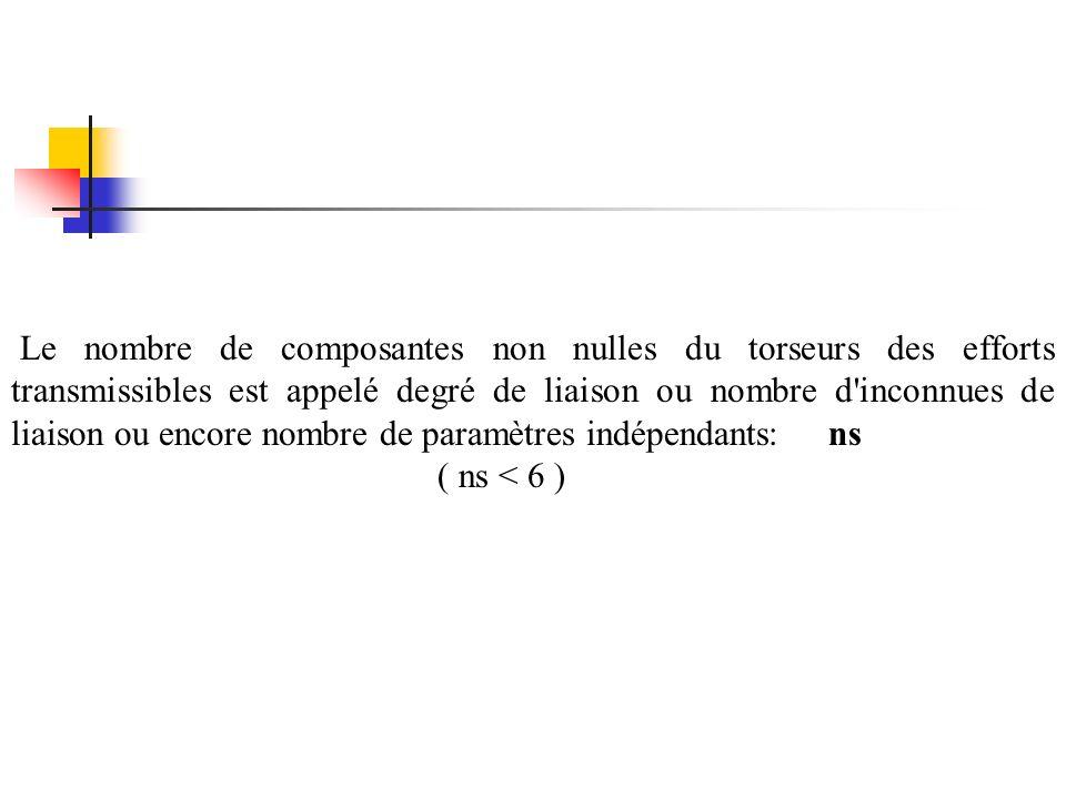 Le nombre de composantes non nulles du torseurs des efforts transmissibles est appelé degré de liaison ou nombre d inconnues de liaison ou encore nombre de paramètres indépendants: ns
