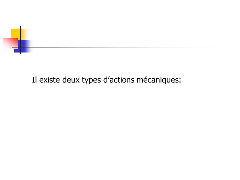 Il existe deux types d'actions mécaniques: