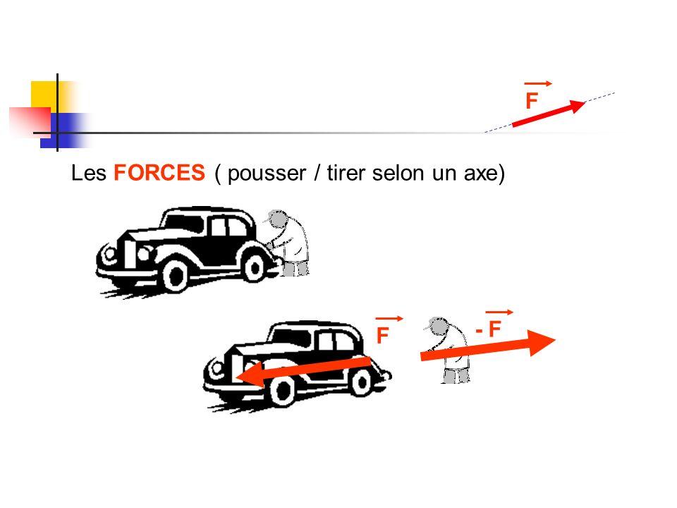 F Les FORCES ( pousser / tirer selon un axe) - F F