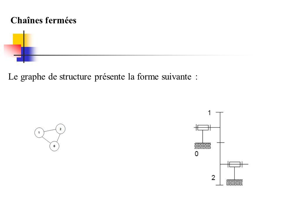 Chaînes fermées Le graphe de structure présente la forme suivante :