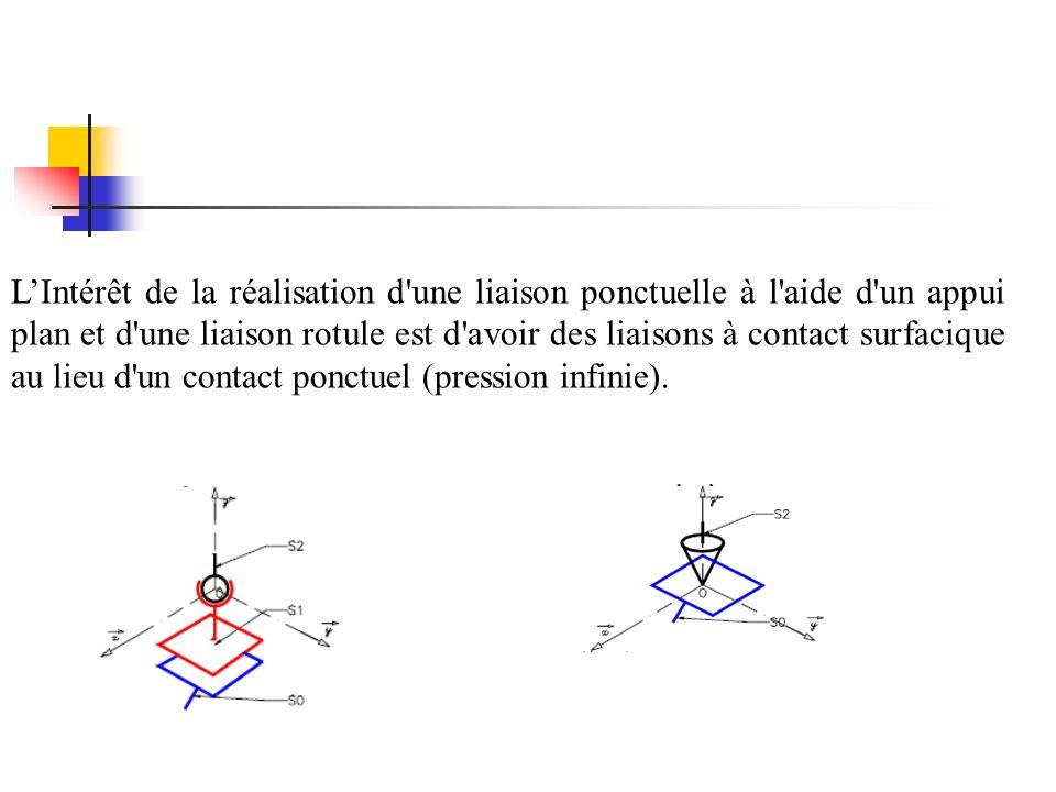 L'Intérêt de la réalisation d une liaison ponctuelle à l aide d un appui plan et d une liaison rotule est d avoir des liaisons à contact surfacique au lieu d un contact ponctuel (pression infinie).