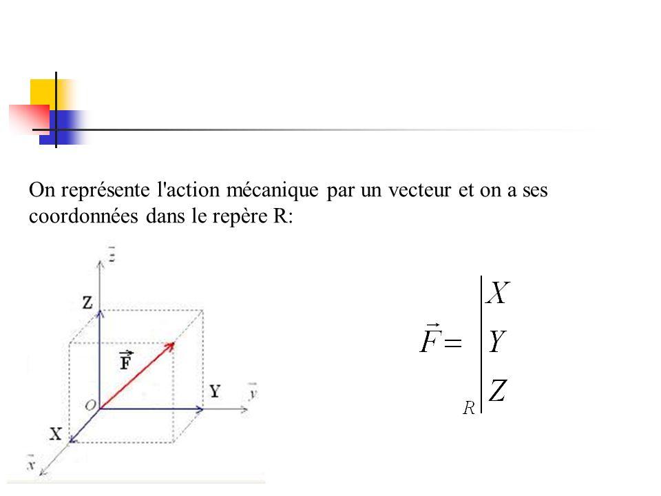 On représente l action mécanique par un vecteur et on a ses coordonnées dans le repère R: