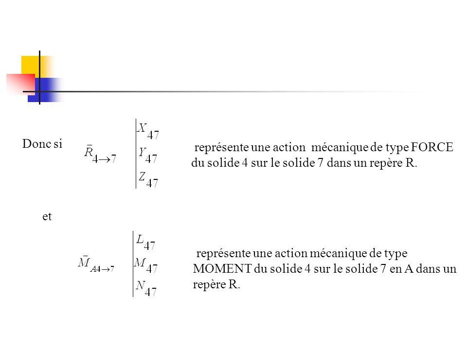 Donc si représente une action mécanique de type FORCE. du solide 4 sur le solide 7 dans un repère R.