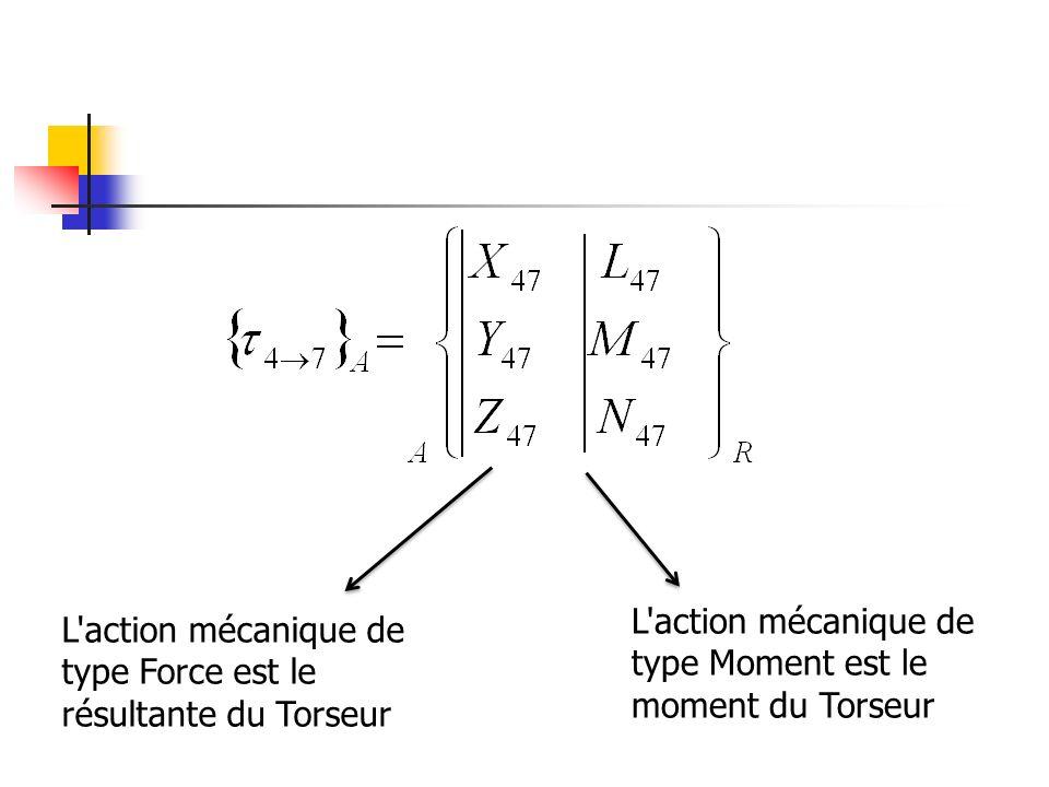L action mécanique de type Moment est le moment du Torseur