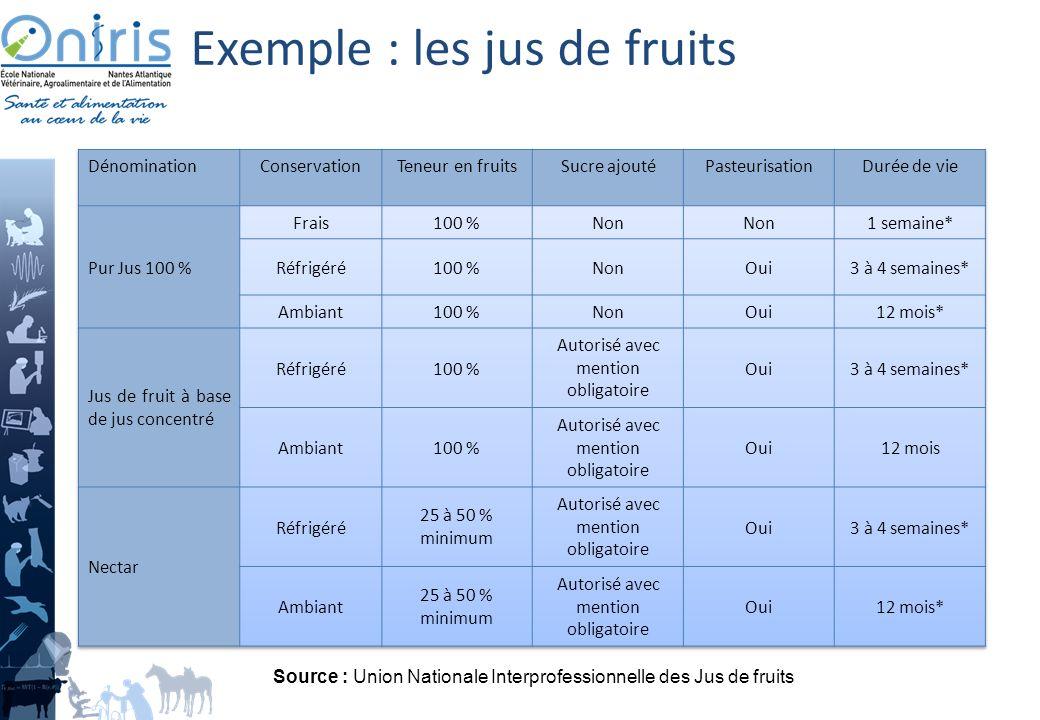 Op rations unitaires thermiques ppt video online t l charger - Conservation jus de fruit frais ...