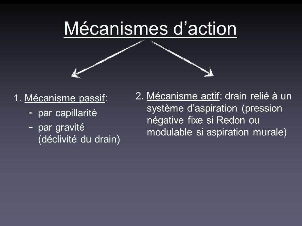 Mécanismes d'action 2. Mécanisme actif: drain relié à un système d'aspiration (pression négative fixe si Redon ou modulable si aspiration murale)