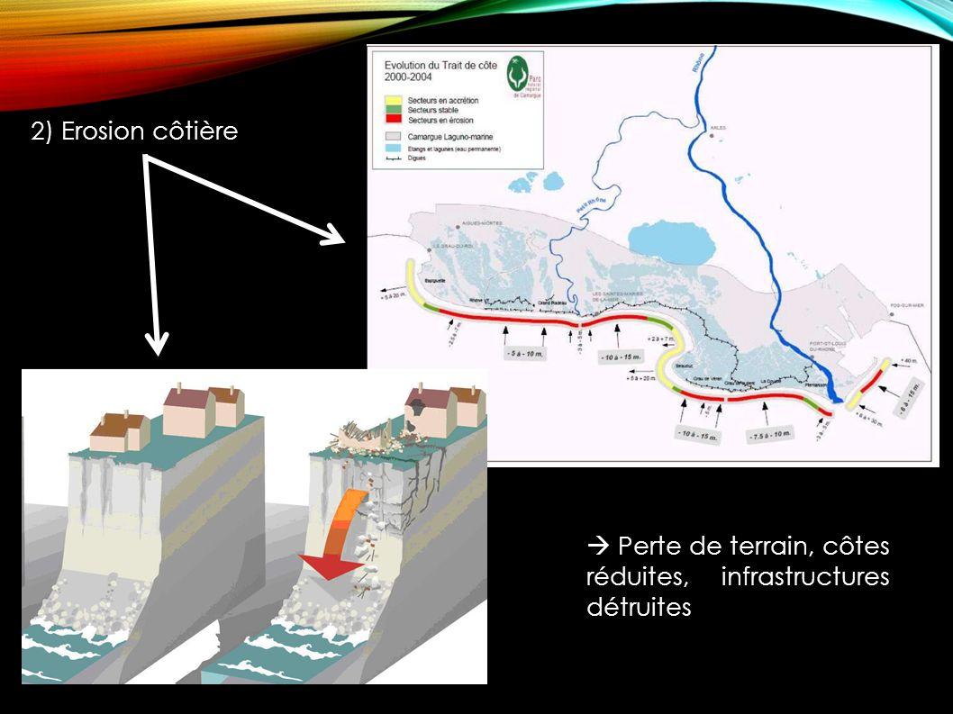 2) Erosion côtière  Perte de terrain, côtes réduites, infrastructures détruites
