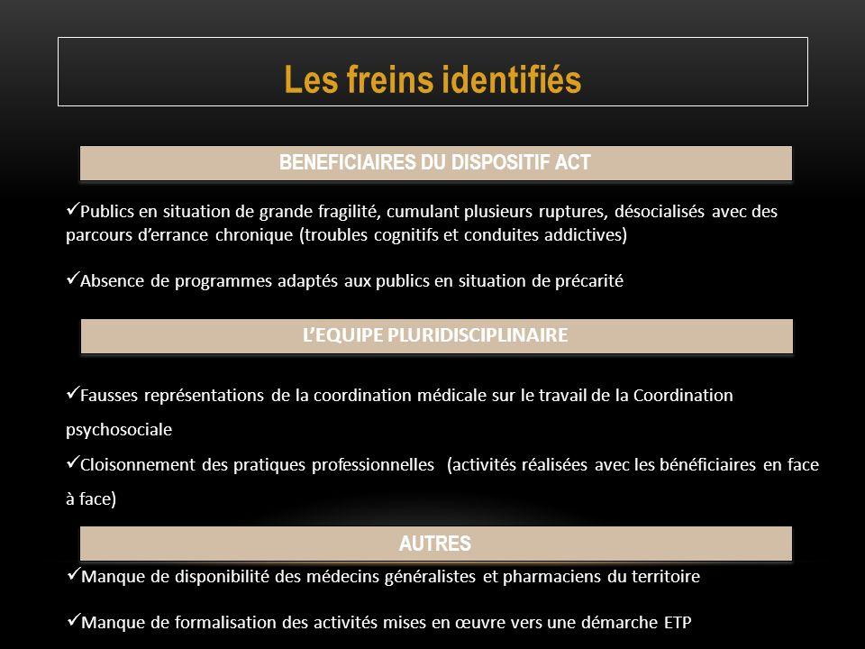 BENEFICIAIRES DU DISPOSITIF ACT L'EQUIPE PLURIDISCIPLINAIRE