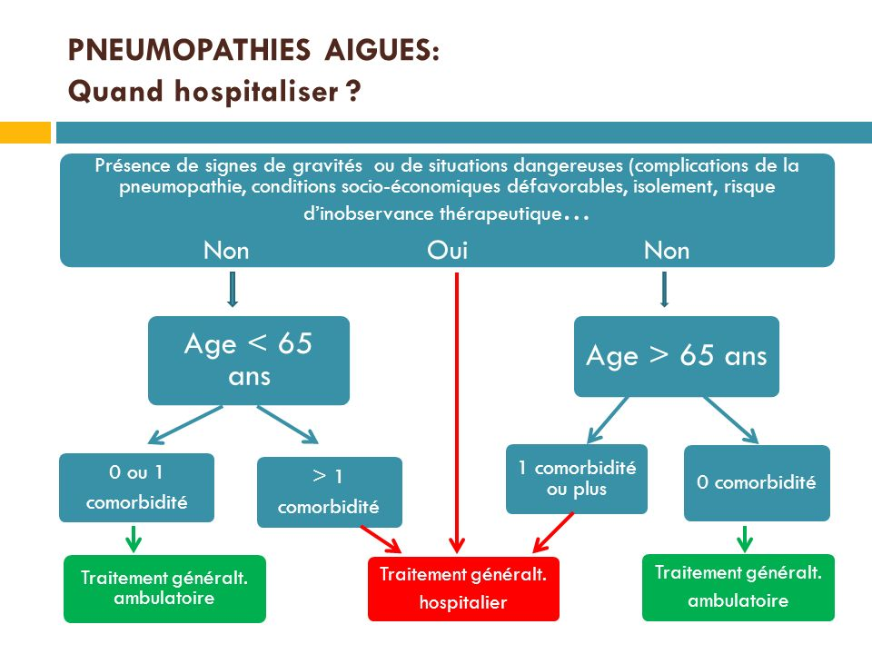 PNEUMOPATHIES AIGUES: Quand hospitaliser