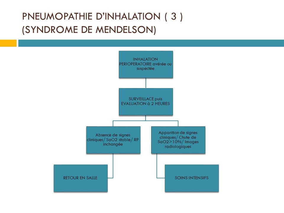 PNEUMOPATHIE D'INHALATION ( 3 ) (SYNDROME DE MENDELSON)