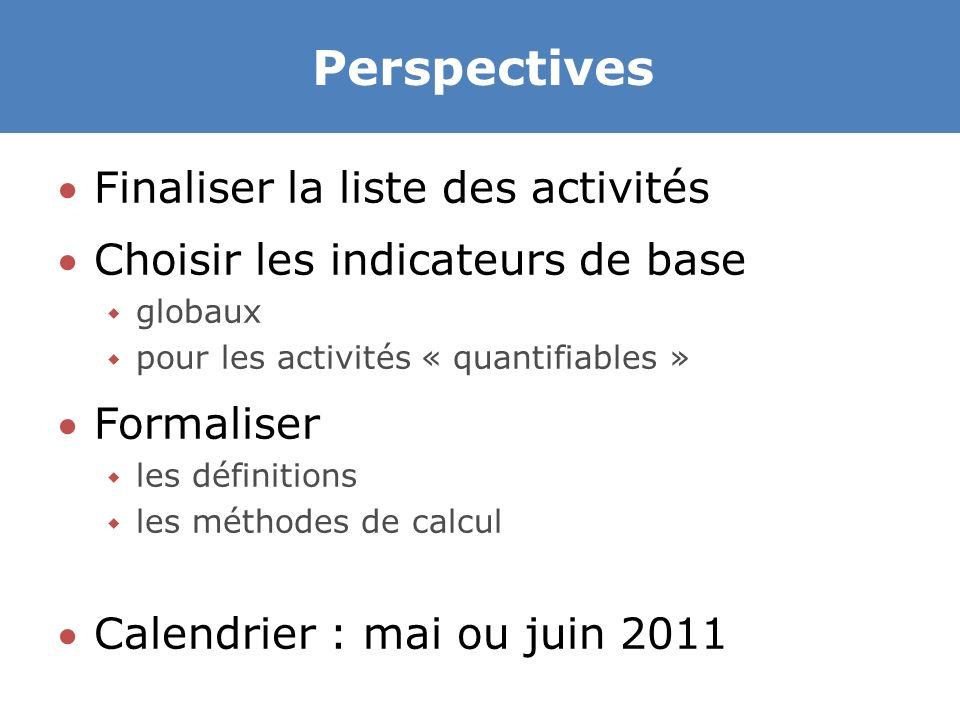 Perspectives Finaliser la liste des activités