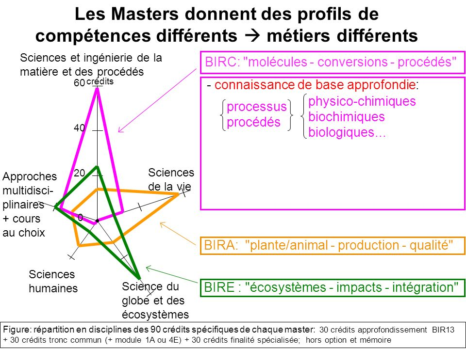 chimie et bioindustries