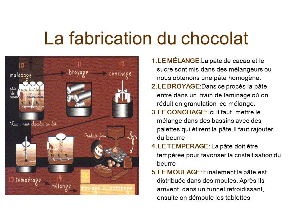 le chocolat ppt video online t l charger. Black Bedroom Furniture Sets. Home Design Ideas