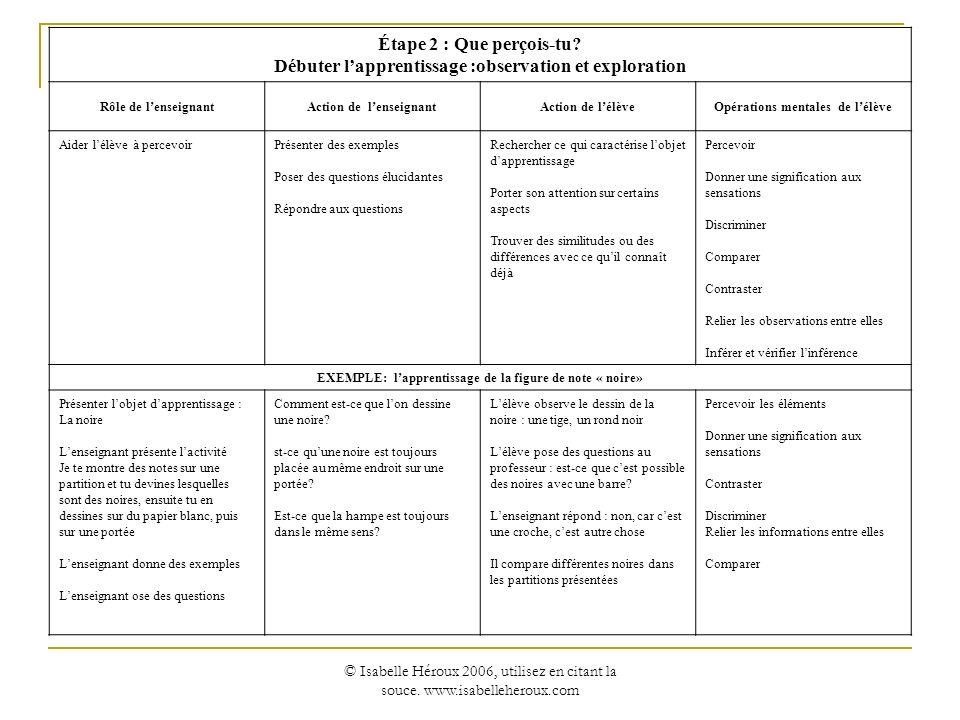 Débuter l'apprentissage :observation et exploration