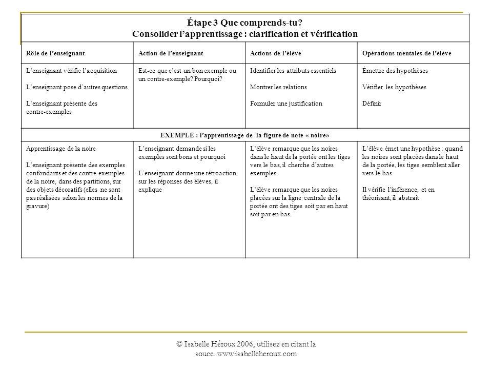 Consolider l'apprentissage : clarification et vérification