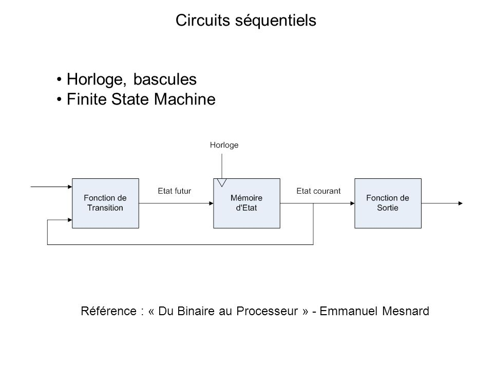 Circuits séquentiels Horloge, bascules Finite State Machine
