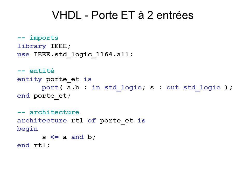 VHDL - Porte ET à 2 entrées