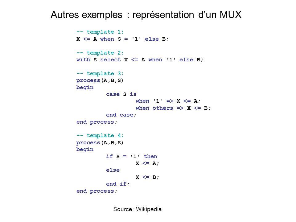Autres exemples : représentation d'un MUX