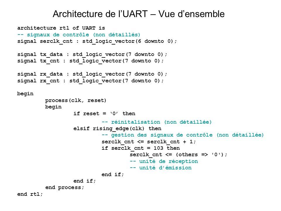 Architecture de l'UART – Vue d'ensemble