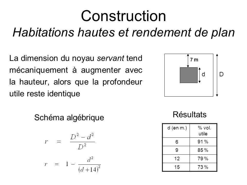 Construction Habitations hautes et rendement de plan