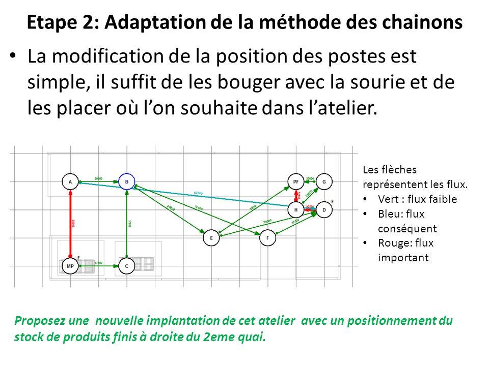 Etape 2: Adaptation de la méthode des chainons
