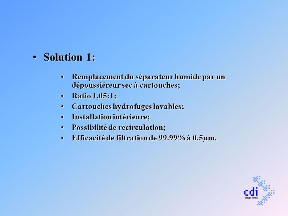 Solution 1:Remplacement du séparateur humide par un dépoussiéreur sec à cartouches; Ratio 1,05:1; Cartouches hydrofuges lavables;