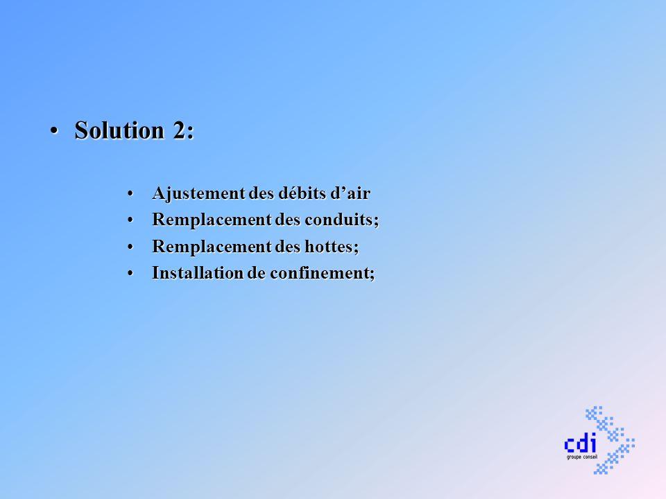 Solution 2: Ajustement des débits d'air Remplacement des conduits;