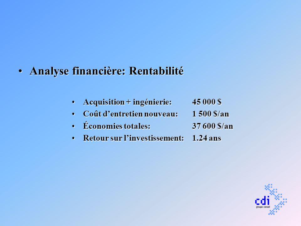 Analyse financière: Rentabilité