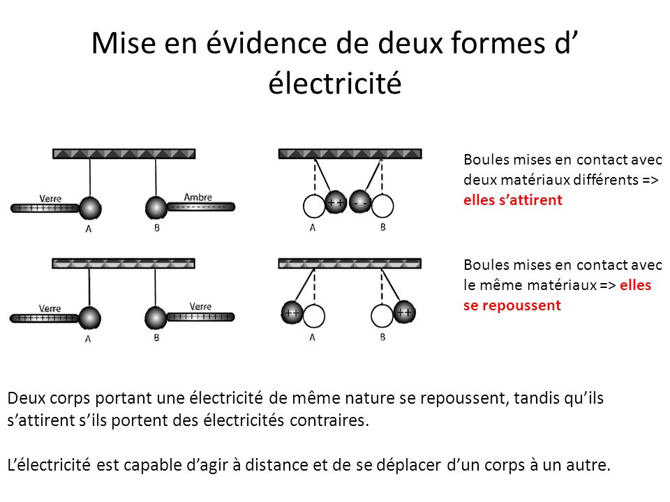 Introduction l lectrostatique ppt video online - Electricite statique comment s en debarrasser ...