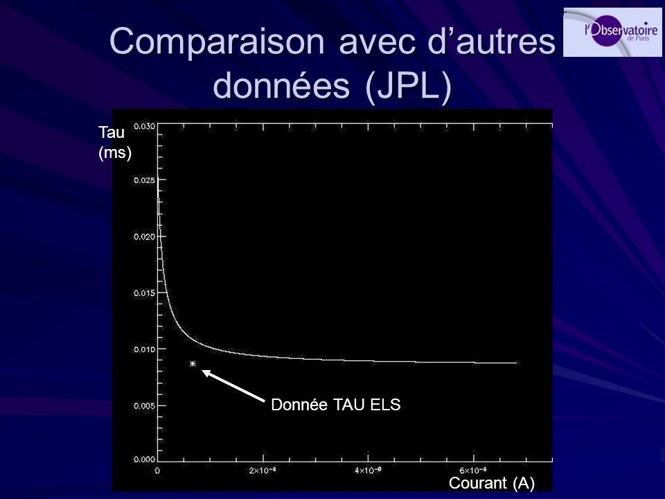Comparaison avec d'autres données (JPL)