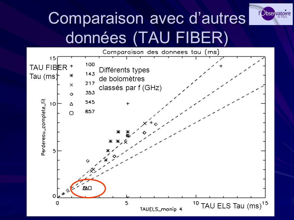 Comparaison avec d'autres données (TAU FIBER)