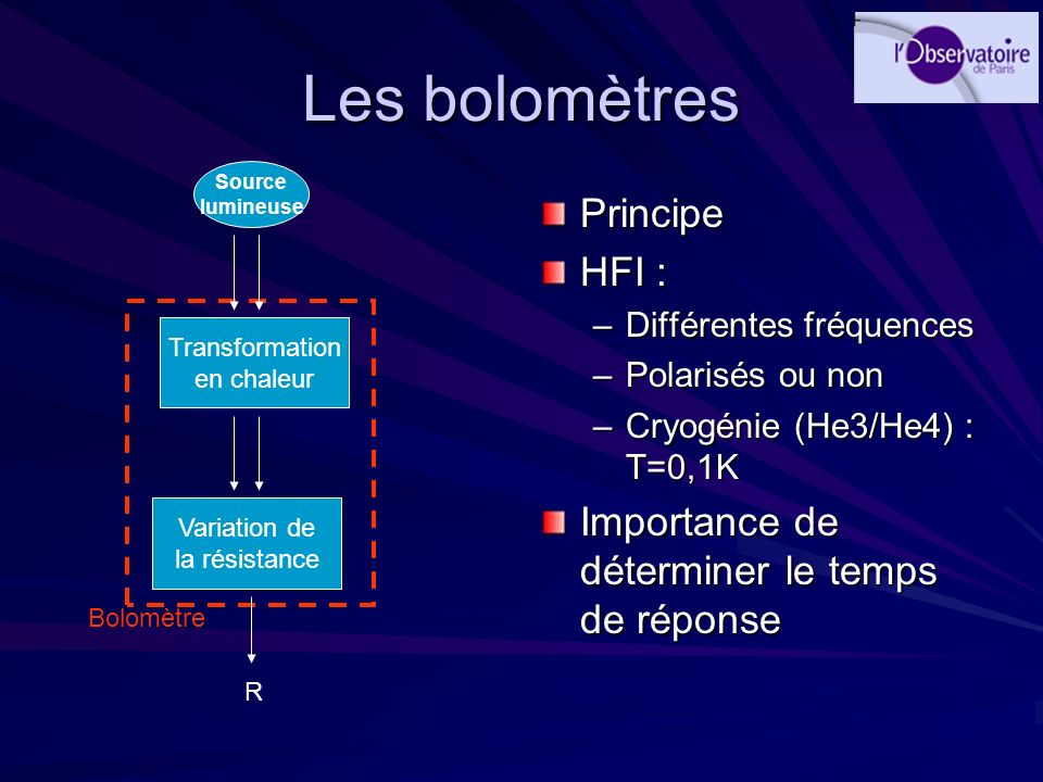Les bolomètres Principe HFI :