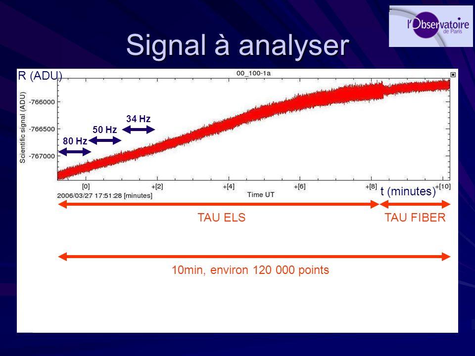 Signal à analyser R (ADU) t (minutes) TAU ELS TAU FIBER