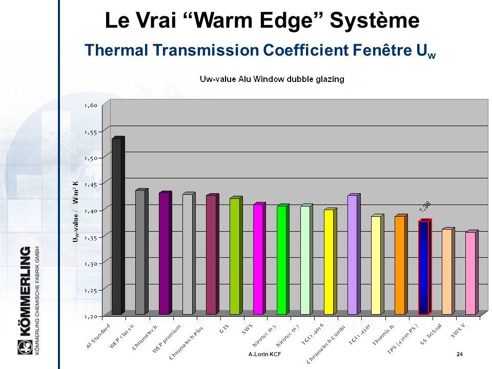 Le Vrai Warm Edge Système