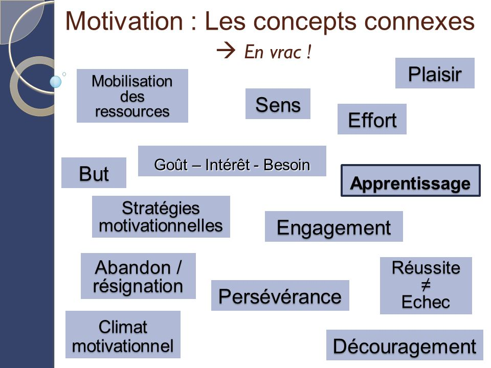 Motivation : Les concepts connexes
