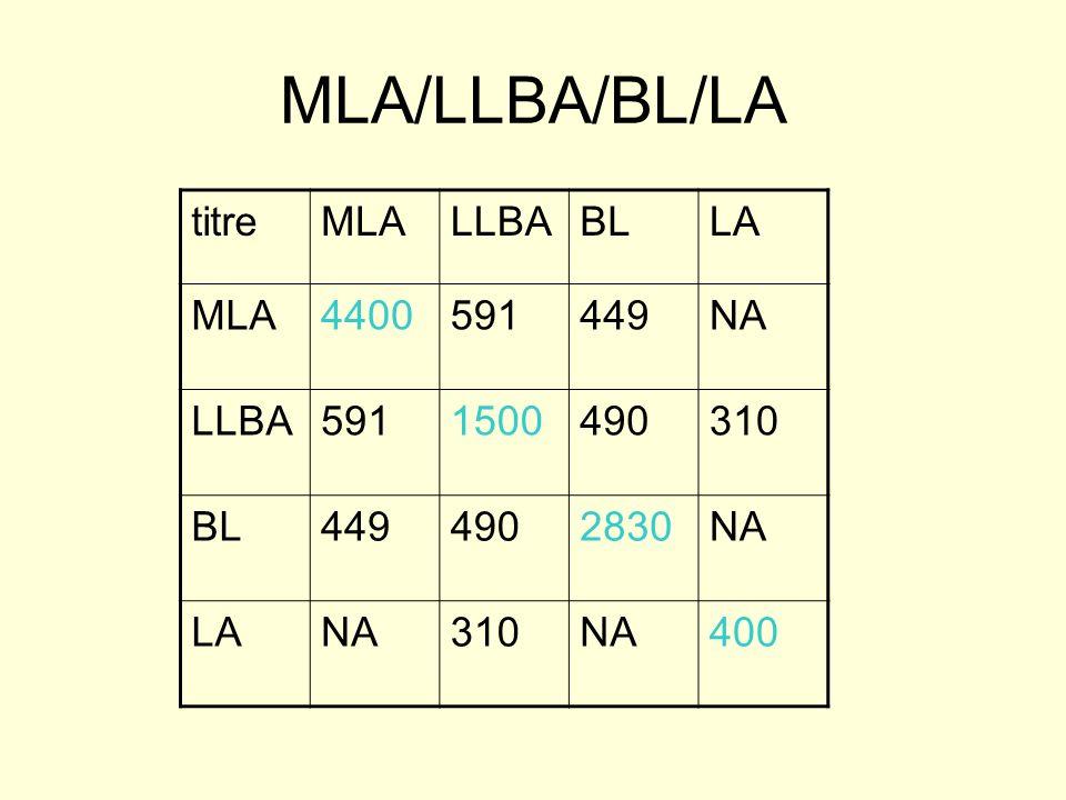MLA/LLBA/BL/LA titre MLA LLBA BL LA 4400 591 449 NA 1500 490 310 2830