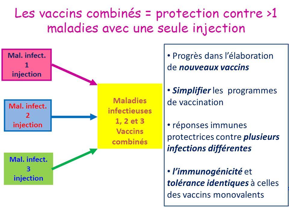 Progrès dans l'élaboration de nouveaux vaccins