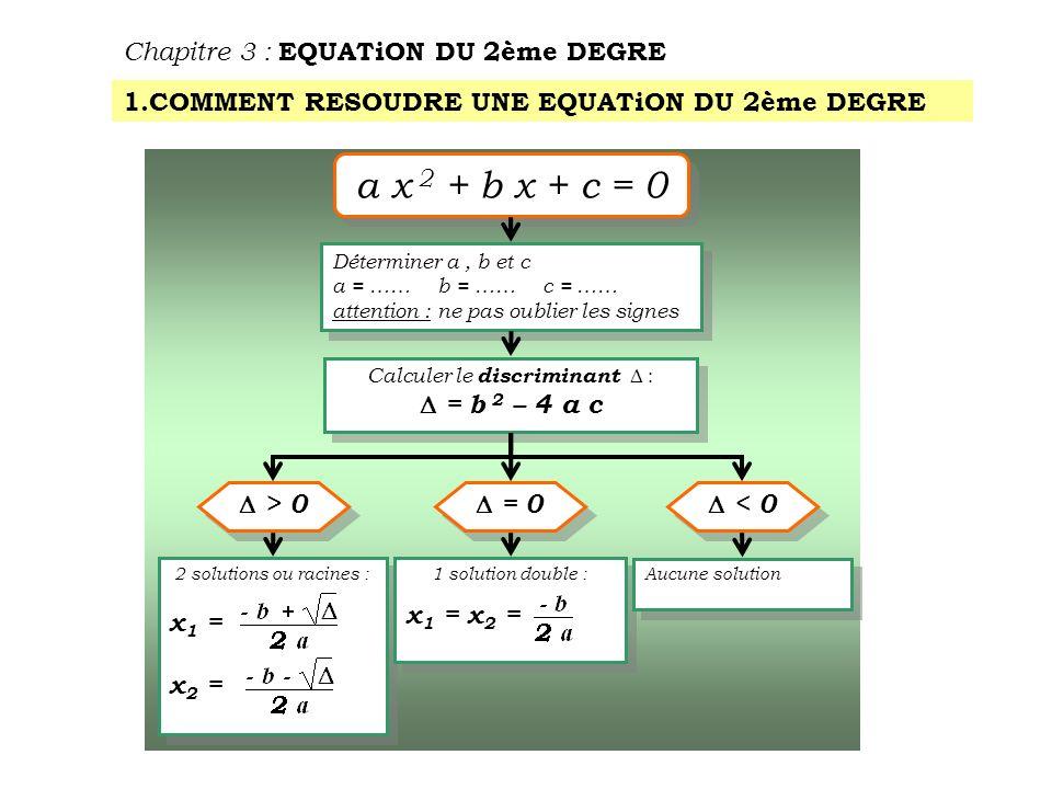 Calculer le discriminant D :