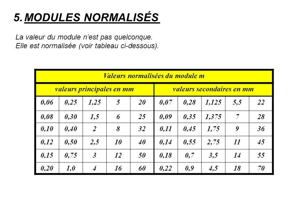 MODULES NORMALISÉS La valeur du module n'est pas quelconque. Elle est normalisée (voir tableau ci-dessous).