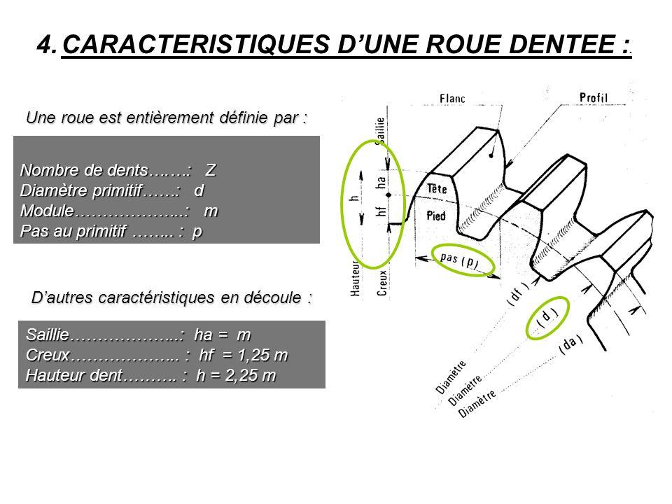 CARACTERISTIQUES D'UNE ROUE DENTEE :.