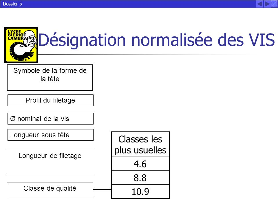 Classes les plus usuelles